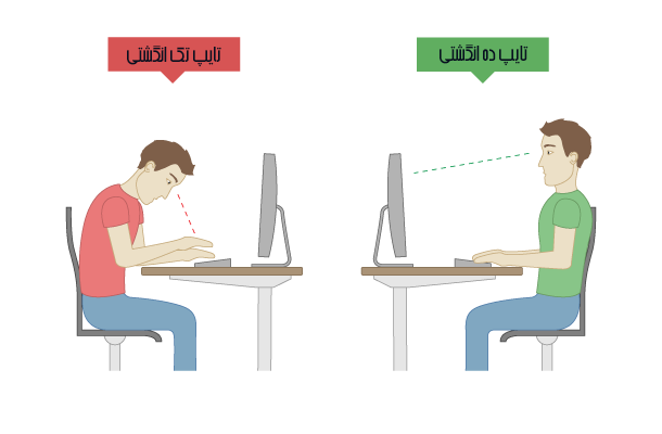 how to type with 10 fingers 45544567768 - چگونه ده انگشتی تایپ کنیم؟